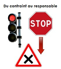 Illustration explicative du passage de la contrainte à la responsabilité
