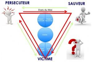 Image du triangle dramatique : Victime, Persécuteur, Sauveur.